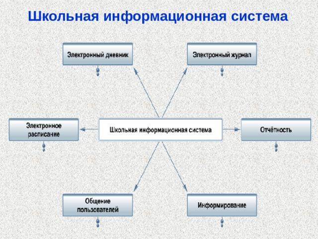 Школьная информационная система