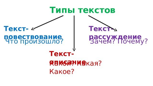 Типы текстов Текст-повествование Текст-рассуждение Что произошло? Зачем? Почему? Текст-описание Какой? Какая? Какое?