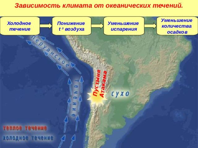 Зависимость климата от океанических течений. Пустыня Атакама Холодное течение Понижение t  0  воздуха Уменьшение испарения Уменьшение количества осадков