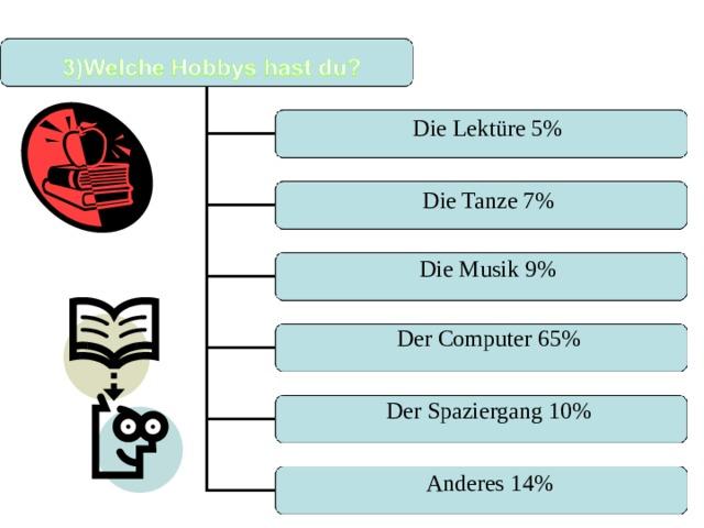 Die Lektüre 5% Die Tanze 7% Die Musik 9% Der Computer 65% Der Spaziergang 10% Anderes 14%