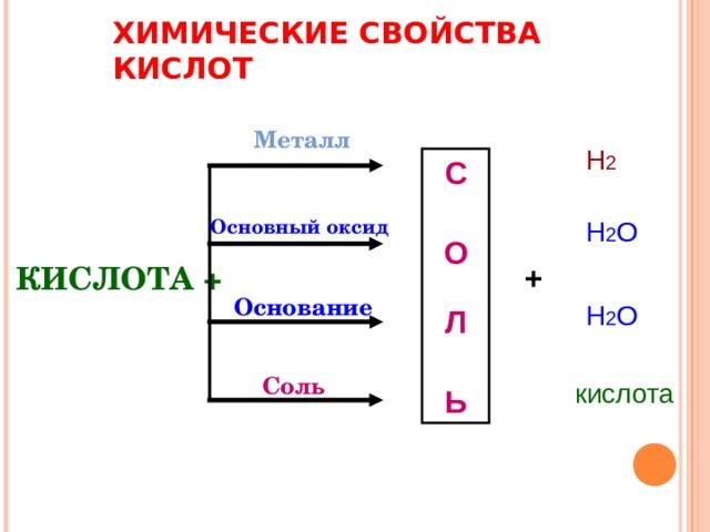 ХИМИЧЕСКИЕ СВОЙСТВА КИСЛОТ Металл                                                        Н 2 С О Л Ь Основный оксид Н 2 О  КИСЛОТА + + Основание Н 2 О Соль кислота
