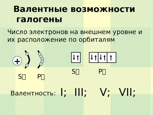 Валентные возможности  галогены Число электронов на внешнем уровне и их расположение по орбиталям + S P  S Р I ; III ; V ; VII ; Валентность: