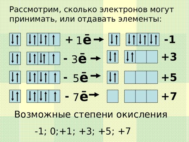 Рассмотрим, сколько электронов могут принимать, или отдавать элементы: 1 ē + -1 +3 3 ē - 5 ē - +5 7 ē - +7  Возможные степени окисления  -1; 0;+1; +3; +5; +7