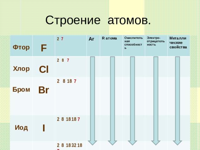 Строение атомов.  Фтор  F  Хлор  Cl 2 7  Бром  Br  А r  Иод 2 8 7  I  Астат 2 8 18 7 R атома  Окислительная способность 2 8 18 18 7  At  Электро-отрицательность  2 8 18 32 18 7 Металлические свойства