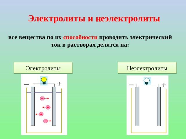 Электролиты и неэлектролиты все вещества по их способности проводить электрический ток в растворах делятся на: Электролиты Неэлектролиты