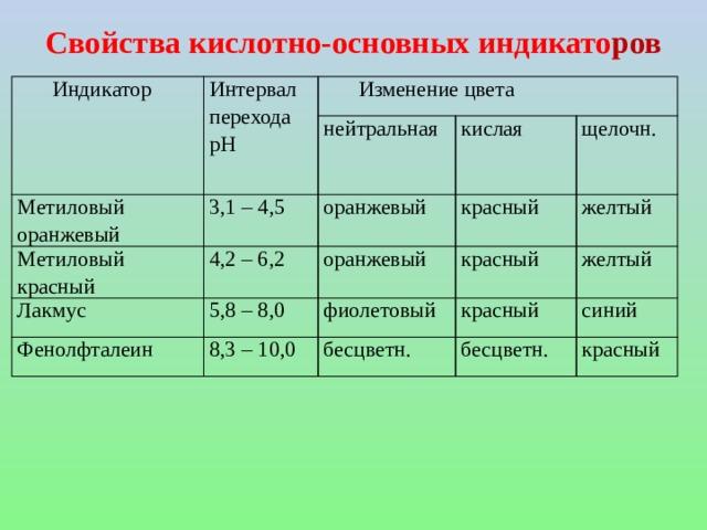 Свойства кислотно-основных индикато ров   Индикатор Интервал Изменение цвета перехода рН Метиловый оранжевый Метиловый красный нейтральная 3,1 – 4,5 Лакмус 4,2 – 6,2 кислая оранжевый оранжевый 5,8 – 8,0 щелочн. красный Фенолфталеин желтый фиолетовый красный 8,3 – 10,0 желтый красный бесцветн. синий бесцветн. красный