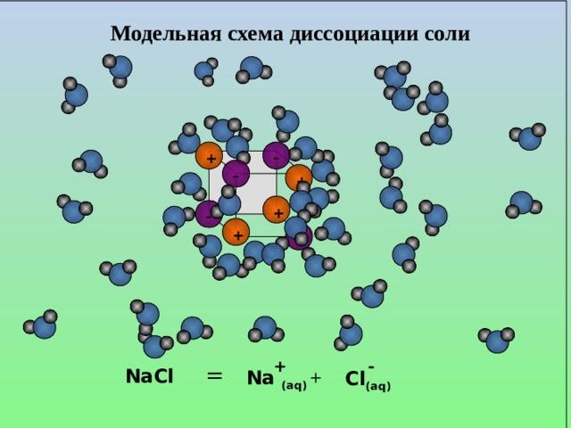 Модельная схема диссоциации соли - + - + - + + - - + +  = NaCl  Na (aq)  Cl (aq)