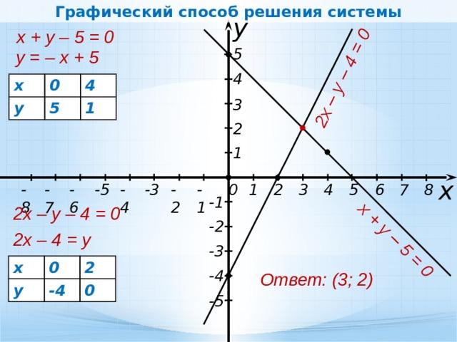 Графический способ решения системы х + у – 5 = 0 2х – у – 4 = 0 у х + у – 5 = 0 5 у = – х + 5 4 х 0 у 4 5 1 3 2 1 х -2 -5 2 3 4 7 6 8 5 -8 -6 -4 1 -1 -7 -3 0 -1 2х – у – 4 = 0 -2 2х – 4 = у -3 х у 0 2 -4 0 -4 Ответ: (3; 2) -5