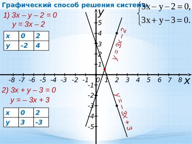Графический способ решения системы y = 3x – 2 у = – 3x + 3 у 1) 3х – у – 2 = 0 5 у = 3х – 2 4 х 0 у 2 -2 4 3 2 1 х -5 1 0 2 3 4 7 6 5 -8 8 -7 -4 -2 -3 -1 -6 -1 2) 3х + у – 3 = 0 -2 у = – 3х + 3 -3 х у 0 2 3 -3 -4 -5