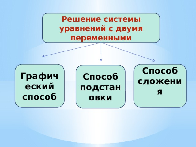 Решение системы уравнений с двумя переменными Графический способ Способ сложения Способ подстановки