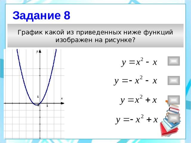 Задание 8 График какой из приведенных ниже функций  изображен на рисунке?