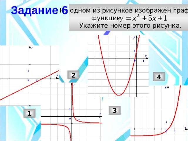 Задание 6  На одном из рисунков изображен график  функции  Укажите номер этого рисунка. 2 4 3 1