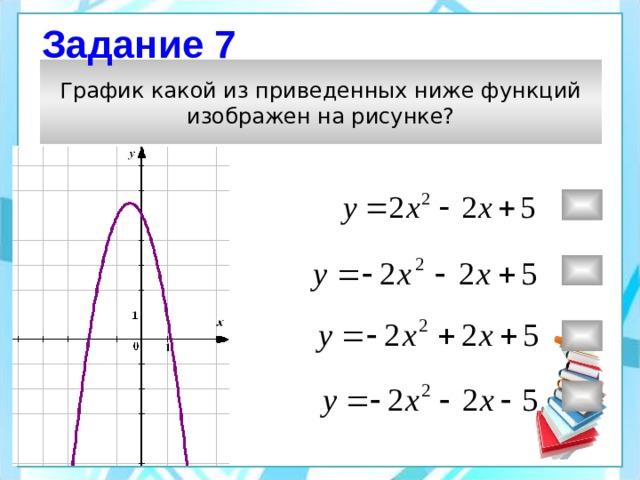 Задание 7 График какой из приведенных ниже функций  изображен на рисунке?