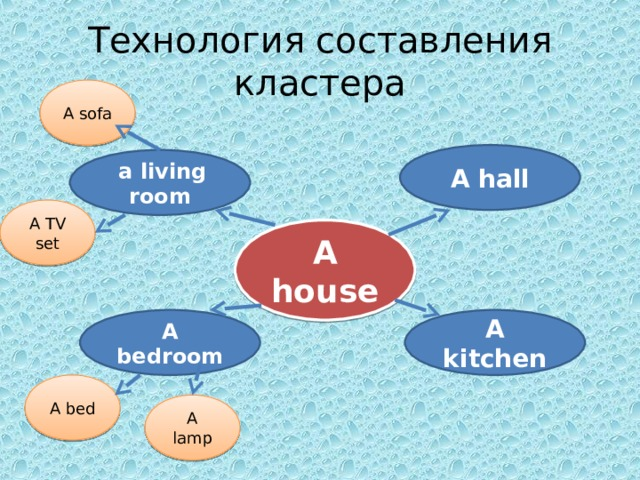 Технология составления кластера A sofa A hall  a living room A TV set A house A kitchen A bedroom A bed A lamp 6