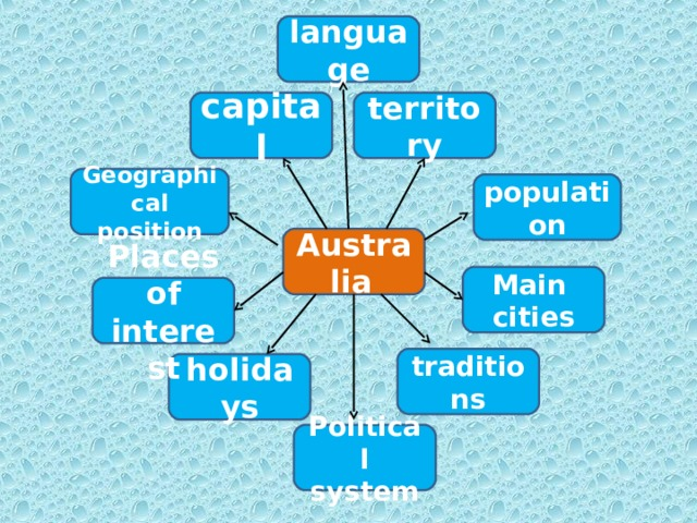 language capital territory Geographical position population Australia  Main  cities Places of interest traditions holidays Political system 10