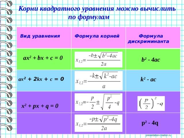 Корни квадратного уравнения можно вычислить  по формулам     Вид уравнения  Формула корней   ax 2 +bx+c= 0   ax 2 +2 kx + c =0   Формула  дискриминанта   b 2 - 4ac   x 2 +px+q= 0  k 2 -ac   p 2 - 4q