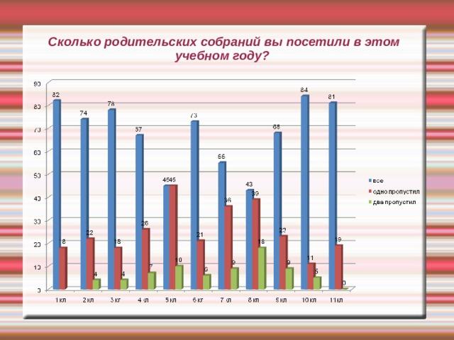 Сколько родительских собраний вы посетили в этом учебном году?
