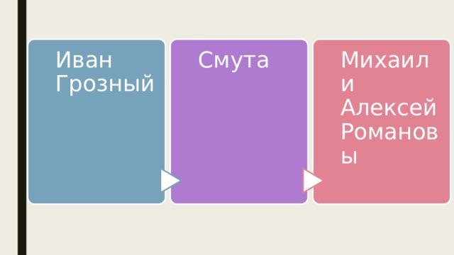 Иван Грозный Смута Михаил и Алексей Романовы