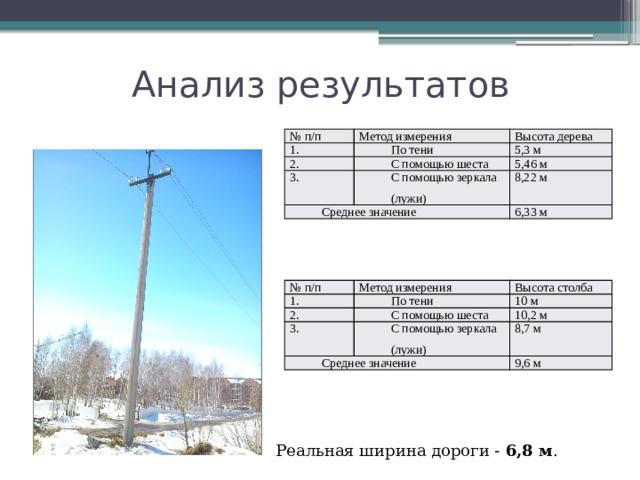 Анализ результатов № п/п Метод измерения 1. Высота дерева По тени 2. С помощью шеста 5,3 м 3. Среднее значение 5,46 м С помощью зеркала (лужи) 8,22 м 6,33 м № п/п 1. Метод измерения Высота столба По тени 2. 10 м 3. С помощью шеста Среднее значение 10,2 м С помощью зеркала (лужи) 8,7 м 9,6 м  Реальная ширина дороги - 6,8 м .