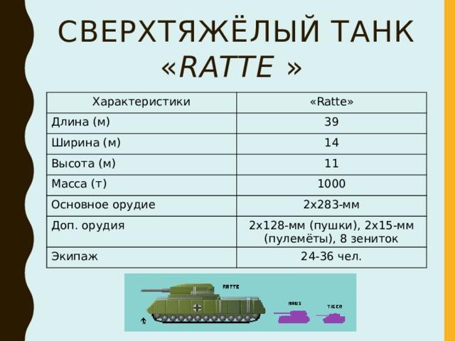 Сверхтяжёлый танк « Ratte » Характеристики «Ratte» Длина (м) 39 Ширина (м) 14 Высота (м) 11 Масса (т) 1000 Основное орудие 2x283-мм Доп. орудия 2x128-мм (пушки), 2x15-мм (пулемёты), 8 зениток Экипаж 24-36 чел.