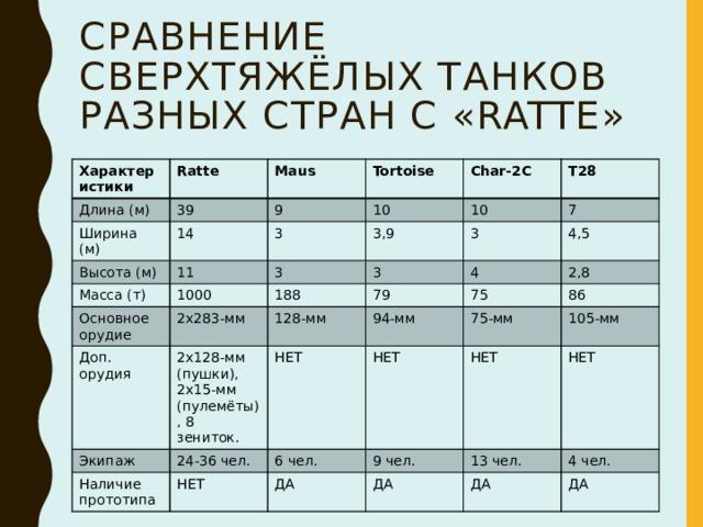 Сравнение сверхтяжёлых танков разных стран с «Ratte» Характеристики Длина (м) Ratte 39 Ширина (м) Maus Высота (м) Tortoise 9 14 10 11 Масса (т) 3 Char-2C Основное орудие 3 T28 1000 10 3,9 2x283-мм 3 7 Доп. орудия 188 3 2x128-мм (пушки), 2x15-мм (пулемёты), 8 зениток. Экипаж 4 4,5 128-мм 79 24-36 чел. 2,8 94-мм Наличие прототипа НЕТ 75 75-мм НЕТ 86 6 чел. НЕТ 105-мм 9 чел. ДА НЕТ 13 чел. НЕТ ДА 4 чел. ДА ДА