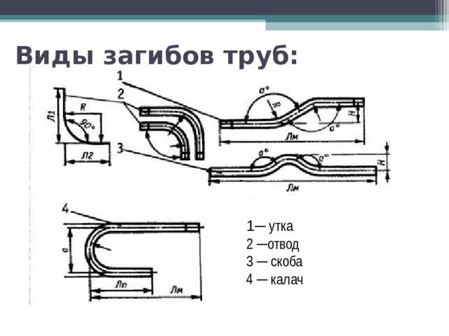 Виды загибов труб: 1 ─ утка 2 ─отвод 3 ─ скоба 4 ─ калач