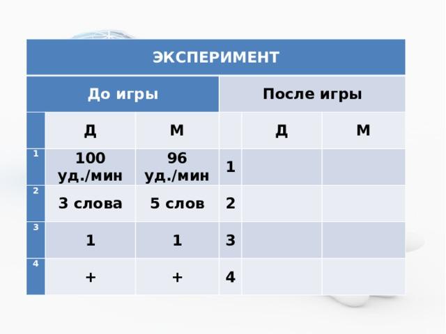 ЭКСПЕРИМЕНТ До игры  Д 1 После игры М 100 уд./мин 2  96 уд./мин 3 3 слова Д 1 5 слов 4 1  М + 1 2  3  +   4