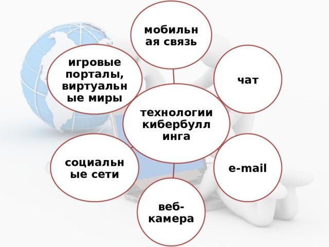 мобильная связь игровые порталы, виртуальные миры чат технологии кибербуллинга e-mail социальные сети веб-камера