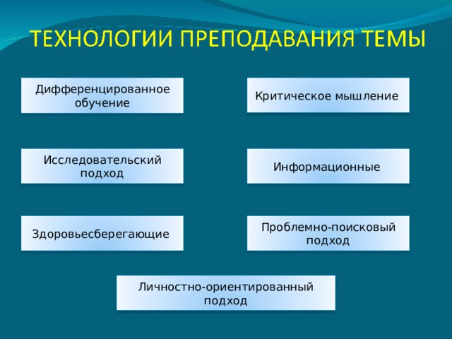 Дифференцированное обучение Критическое мышление Информационные Исследовательский подход Проблемно-поисковый подход Здоровьесберегающие Личностно-ориентированный подход 11