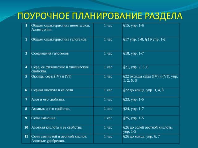 1 2 Общая характеристика неметаллов. Аллотропия. Общая характеристика галогенов. 3 1 час §15, упр. 1-6 1 час Соединения галогенов. 4 §17 упр. 1-8, § 19 упр. 1-2 1 час Сера, ее физические и химические свойства. 5 6 §18, упр. 1-7 1 час Оксиды серы ( lV ) и ( Vl ) Серная кислота и ее соли. 1 час §21, упр. 2, 3, 6 7 §22 оксиды серы ( IV ) и ( VI ), упр. 1, 2, 5, 6 1 час Азот и его свойства. 8 §22 до конца, упр. 3, 4, 8 1 час Аммиак и его свойства. 9 Соли аммония. §23, упр. 1-5 1 час 10 11 Азотная кислота и ее свойства. §24, упр. 1-7 1 час §25, упр. 1-5 1 час Соли азотистой и азотной кислот. Азотные удобрения. §26 до солей азотной кислоты, упр. 1-5 1 час §26 до конца, упр. 6, 7