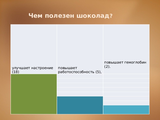 Чем полезен шоколад ? улучшает настроение (18) повышает работоспособность (5),   повышает гемоглобин (2).