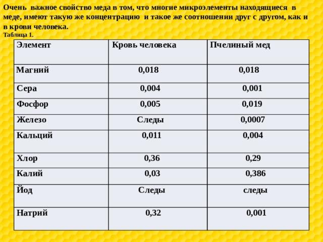 Очень важное свойство меда в том, что многие микроэлементы находящиеся в меде, имеют такую же концентрацию и такое же соотношении друг с другом, как и в крови человека. Таблица 1. Элемент Кровь человека Магний Пчелиный мед 0,018 Сера 0,018 0,004 Фосфор 0,001 0,005 Железо Кальций Следы 0,019 0,0007 0,011 Хлор 0,004 0,36 Калий 0,29 0,03 Йод Следы Натрий 0,386 следы 0,32 0,001