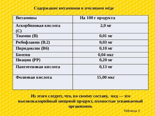 Содержание витаминов в пчелином мёде Витамины На 100 г продукта Аскорбиновая кислота (С) 2,0 мг Тиамин (В) 0,01 мг Рибофлавин (В.2) 0,03 мг Пиридоксин (В6) Биотин 0,10 мг 0,04 мкг Ниацин (РР) 0,20 мг Пантотеновая кислота 0,13 мг Фолиевая кислота 15,00 мкг Из этого следует, что, по своему составу, мед — это высококалорийный пищевой продукт, полностью усваиваемый организмом. Таблица 3