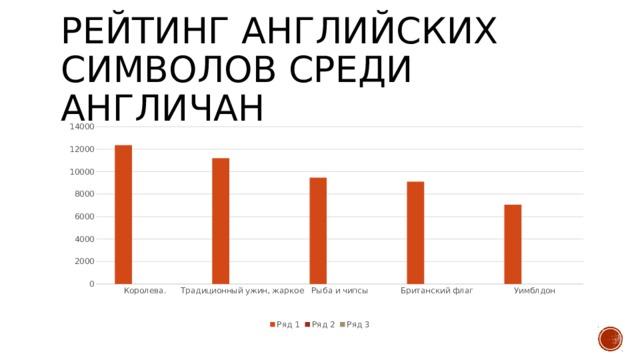 Рейтинг английских символов среди англичан