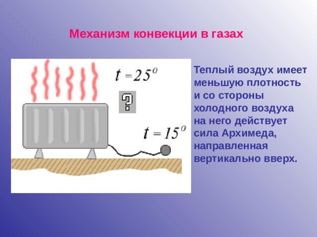Механизм конвекции в газах Теплый воздух имеет меньшую плотность и со стороны холодного воздуха на него действует сила Архимеда, направленная вертикально вверх.