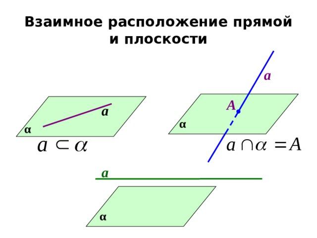 Взаимное расположение прямой и плоскости а А а α α а α