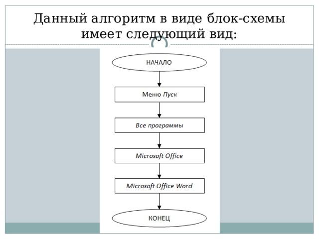 Данный алгоритм в виде блок-схемы имеет следующий вид: