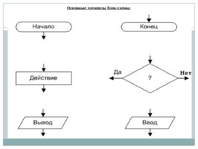 Основные элементы блок-схемы: