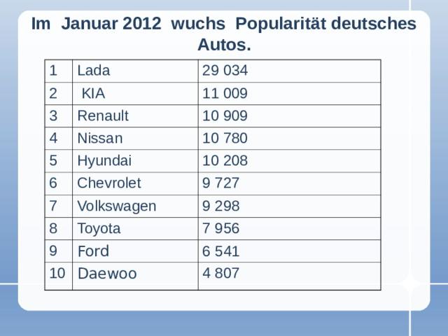 Im  Januar 2012  wuchs  Popularität deutsches Autos. 1 Lada  2 29034   KIA  3 4 Renault  11009  10909  Nissan  5 10780  Hyundai  6 7 10208  Chevrolet  9727  Volkswagen  8 9298  Toyota  9 7956  Ford  10 6541  Daewoo  4807