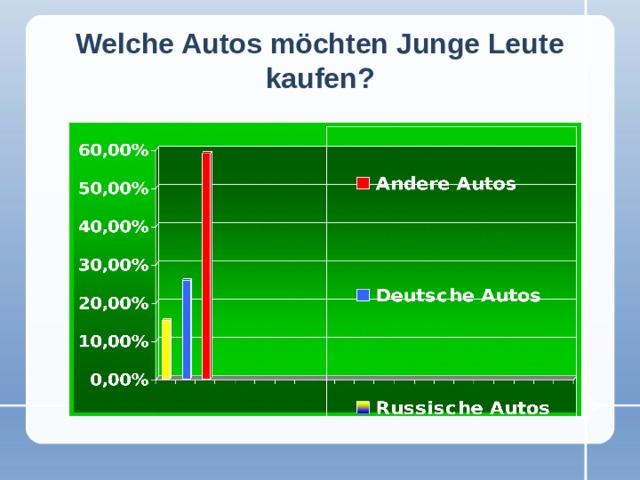 Welche Autos möchten Junge Leute kaufen?