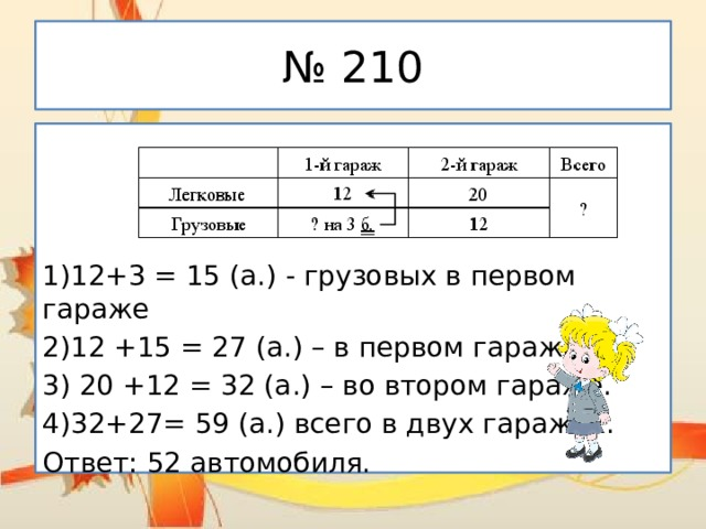 № 210 1)12+3 = 15 (а.) - грузовых в первом гараже 2)12 +15 = 27 (а.) – в первом гараже. 3) 20 +12 = 32 (а.) – во втором гараже. 4)32+27= 59 (а.) всего в двух гаражах. Ответ: 52 автомобиля.