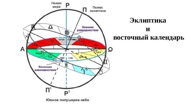 Эклиптика и восточный календарь