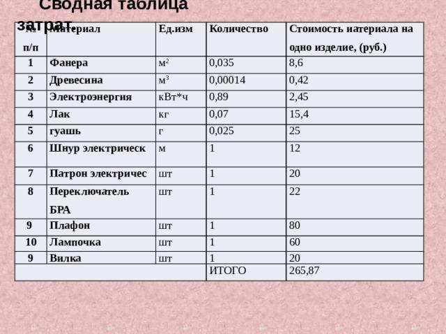 Сводная таблица затрат. № п/п Материал 1 2 Ед.изм Фанера м 2 Древесина 3 Количество 0,035 Стоимость иатериала на одно изделие, (руб.) м 3 4 Электроэнергия 5 Лак кВт*ч 8,6 0,00014 0,89 0,42 кг гуашь 6 0,07 г 7 Шнур электрическ 2,45 8 Патрон электричес м 15,4 0,025 1 9 шт 25 Переключатель БРА Плафон 12 1 шт 10 1 20 шт Лампочка 9 1 22 Вилка шт  80 1 шт 1 60 20 ИТОГО 265,87