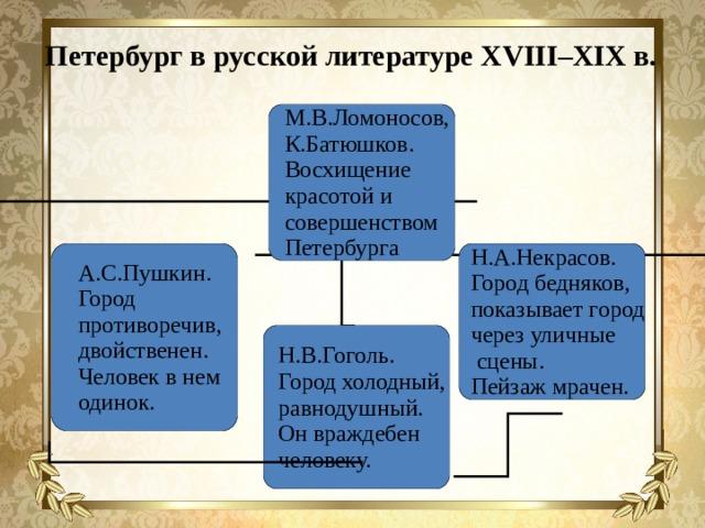Петербург в русской литературе XVIII–XIX в.