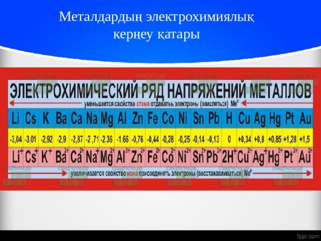 Металдардың электрохимиялық  керңеу қатары