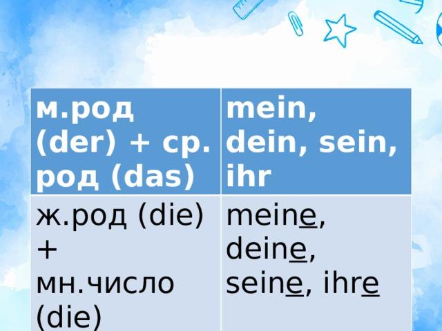 м.род (der) + ср. род (das) mein, dein, sein, ihr ж.род (die) + мн.число (die) mein e , dein e , sein e , ihr e
