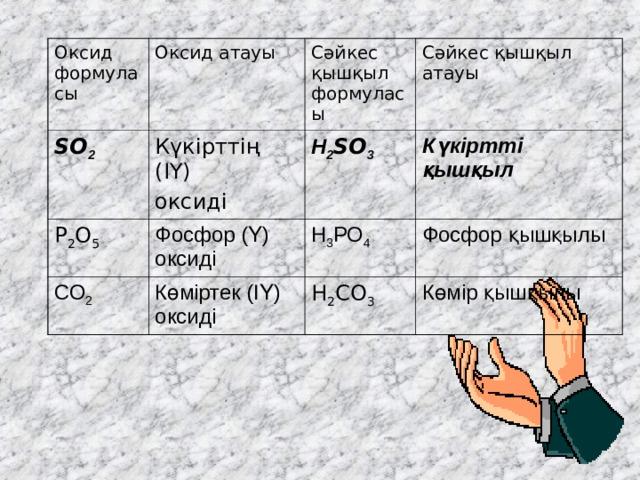 Оксид формуласы Оксид атауы SO 2 Сәйкес қышқыл формуласы Күкірттің (ІҮ) оксиді P 2 O 5 Сәйкес қышқыл атауы Н 2 SO 3  Фосфор (Ү) оксиді СО 2 Күкіртті қышқыл Н 3 РО 4 Көміртек (ІҮ) оксиді H 2 CO 3 Фосфор қышқылы Көмір қышқылы