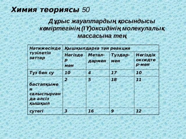Химия теориясы  50 Дұрыс жауаптардың қосындысы көміртегінің (ІҮ)оксидінің молекулалық массасына тең Нәтижесінде түзілетін заттар Қышқылдарға тән реакция Тұз бен су Негіздер мен 10  бастапқымен салыстырғанда әлсіз қышқыл Метал- дармен 4 Тұздар- мен 2 сутегі 17 3 Негіздік оксидтер-мен 5 18 16 10 9 11 12