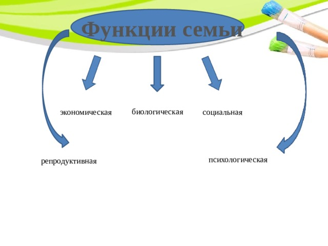 Функции семьи биологическая экономическая социальная психологическая репродуктивная