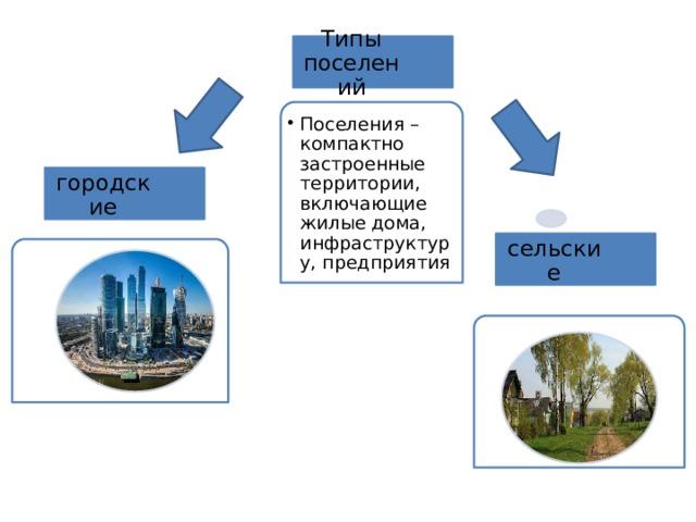 Типы поселений Поселения – компактно застроенные территории, включающие жилые дома, инфраструктуру, предприятия Поселения – компактно застроенные территории, включающие жилые дома, инфраструктуру, предприятия городские сельские